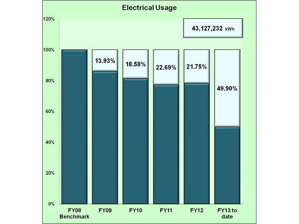 total electric usage in KWH for fiscal year 2013