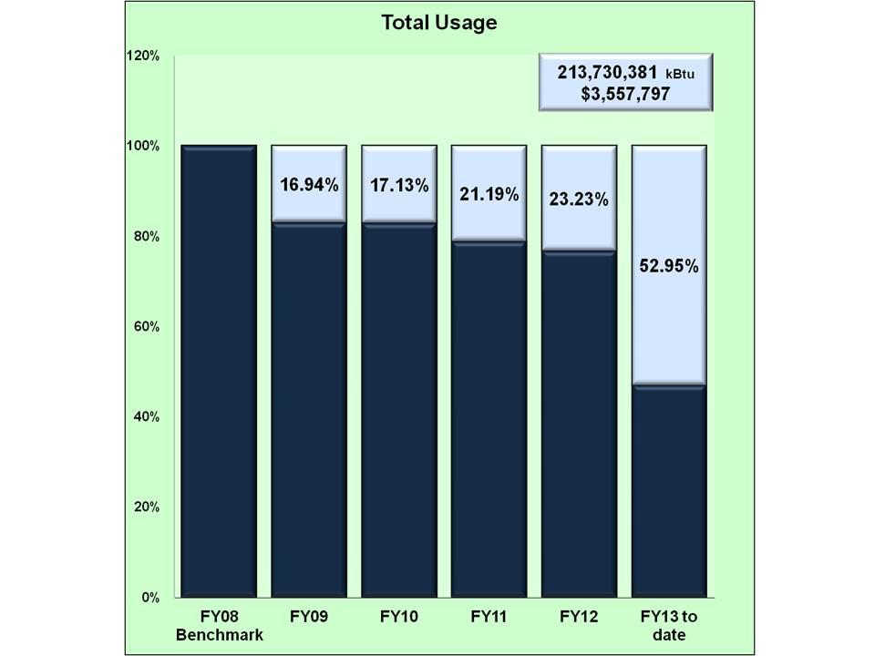 Total energy usage graph 1st quarter Fiscal Year13