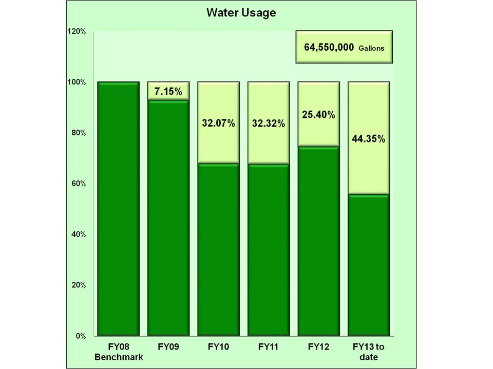water usage 1st quarter fiscal year 2013