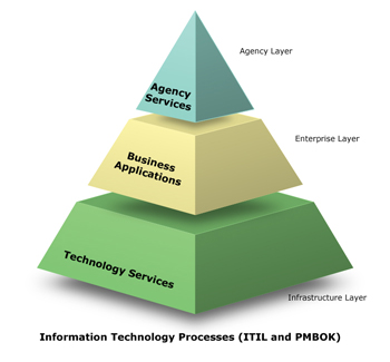 Three layers of the state's IT environment - Agency Services (Agency layert), Business Applications (Enterprise layer) and Technology Services (Infratstructure layer)