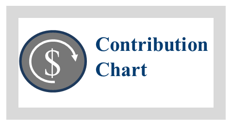 Non-Committee Contribution Chart