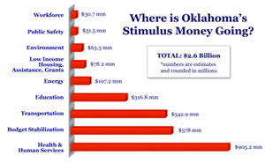 Where is Oklahoma's Stimulus Money Going? Chart